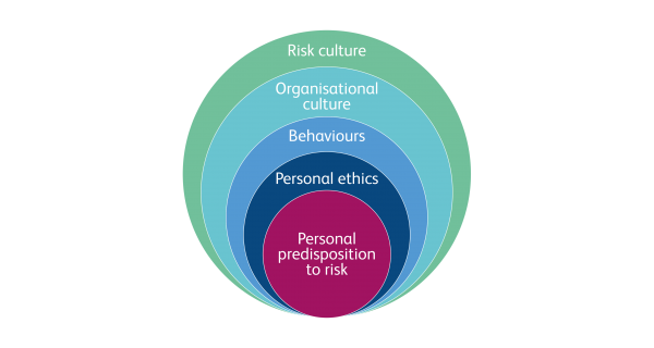 The importance of reviewing risk culture